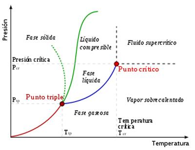 Punto_crítico